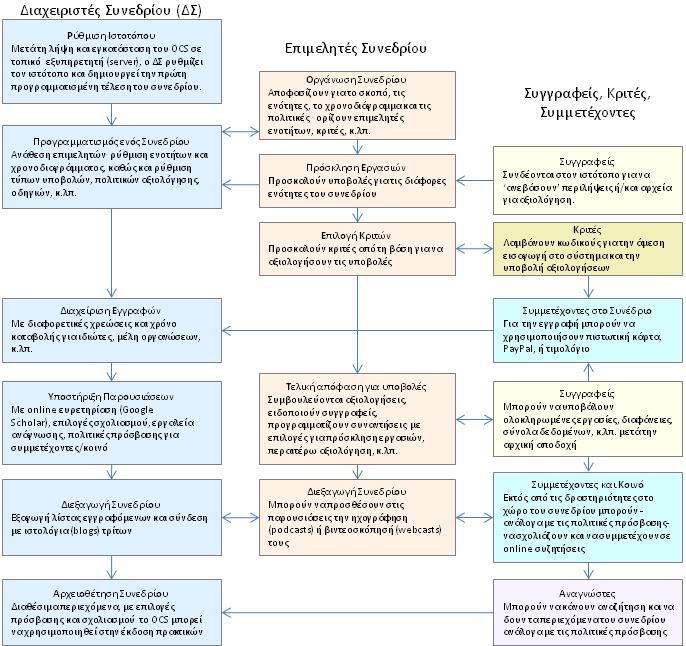Διαδικασία Υποβολής, Αξιολόγησης και Δημοσίευσης